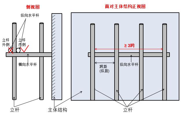 分析:脚手架在无连墙件的情况下最高2步